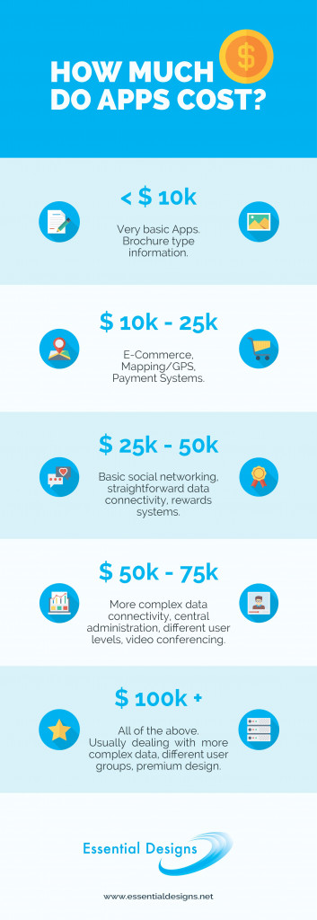 Cost of an App Infographic