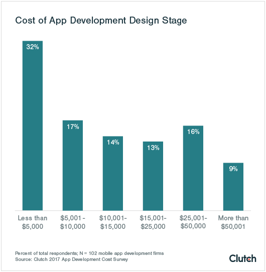cost of app development design